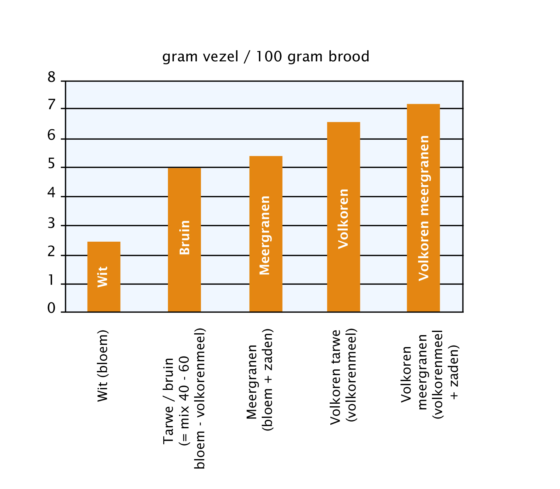 Afbeeldingsresultaat voor volkorenbrood en pasta