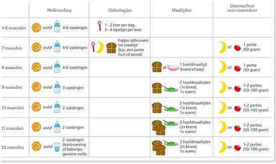 http://www.voedingscentrum.nl/Assets/Uploads/voedingscentrum/Images/Consumenten/Mijn%20kind%20en%20ik/Eerste%20hapjes/opbouwschemahapjesa4547x325.jpg